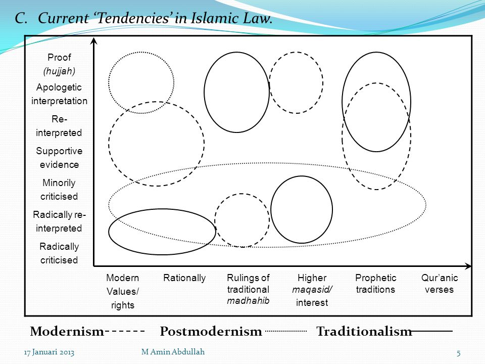 C1.Tradisionalism Proof (hujjah) Apologetic interpretation Re- interpreted Supportive evidence Minorily criticised Radically re- interpreted Radically criticised Modern Values/ rights RationallyRulings of traditional madhahib Higher maqasid/ interest Prophetic traditions Qur'anic verses Ideology- oriented theories Neo- Literalism Scholastic Traditionalism Scholastic Neo- Traditionalism Neo- Literalism Traditionalism 17 Januari 20136M Amin Abdullah