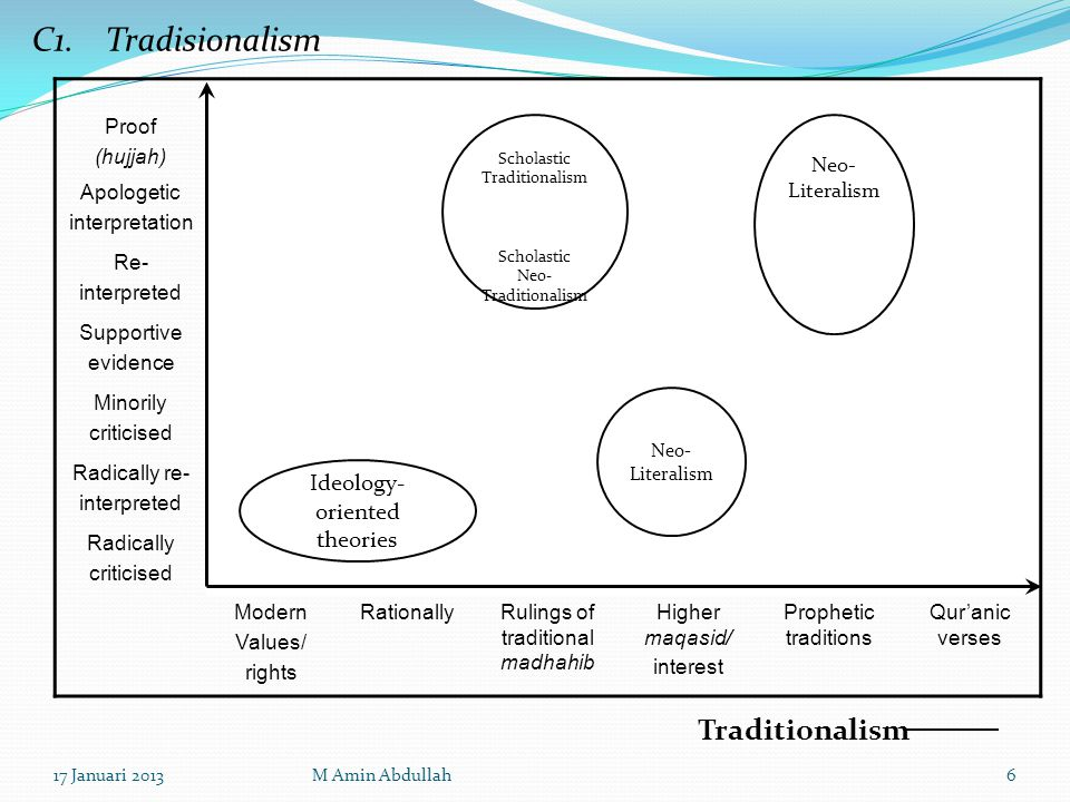 3.OPENNESS Self-Renewal. Philosophical Openness. Living System & Interactive (Tidak Terisolasi).