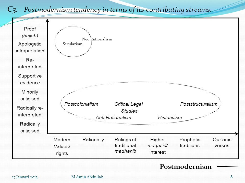 C3.Postmodernism tendency in terms of its contributing streams.