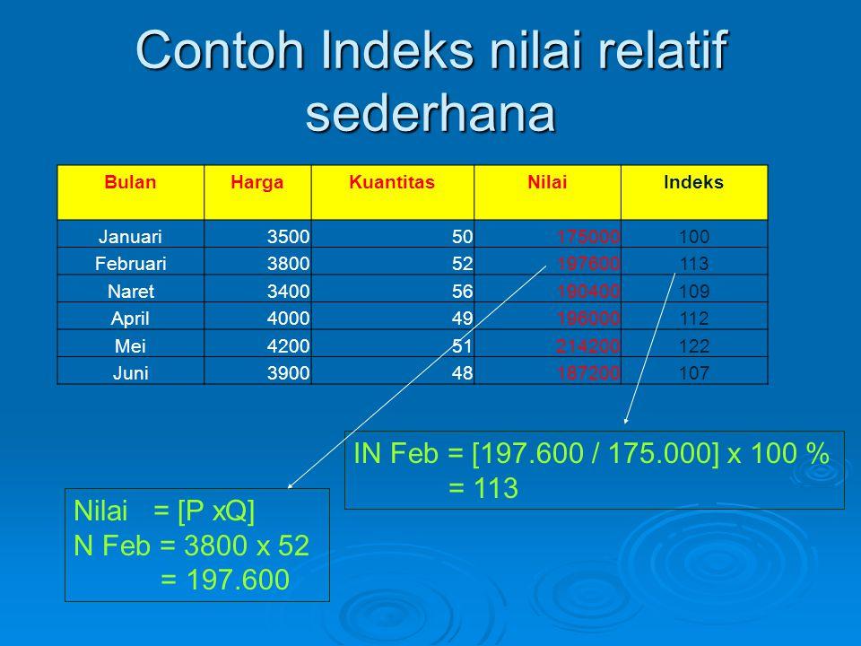 Contoh Indeks nilai relatif sederhana BulanHargaKuantitasNilaiIndeks Januari350050175000100 Februari380052197600113 Naret340056190400109 April40004919