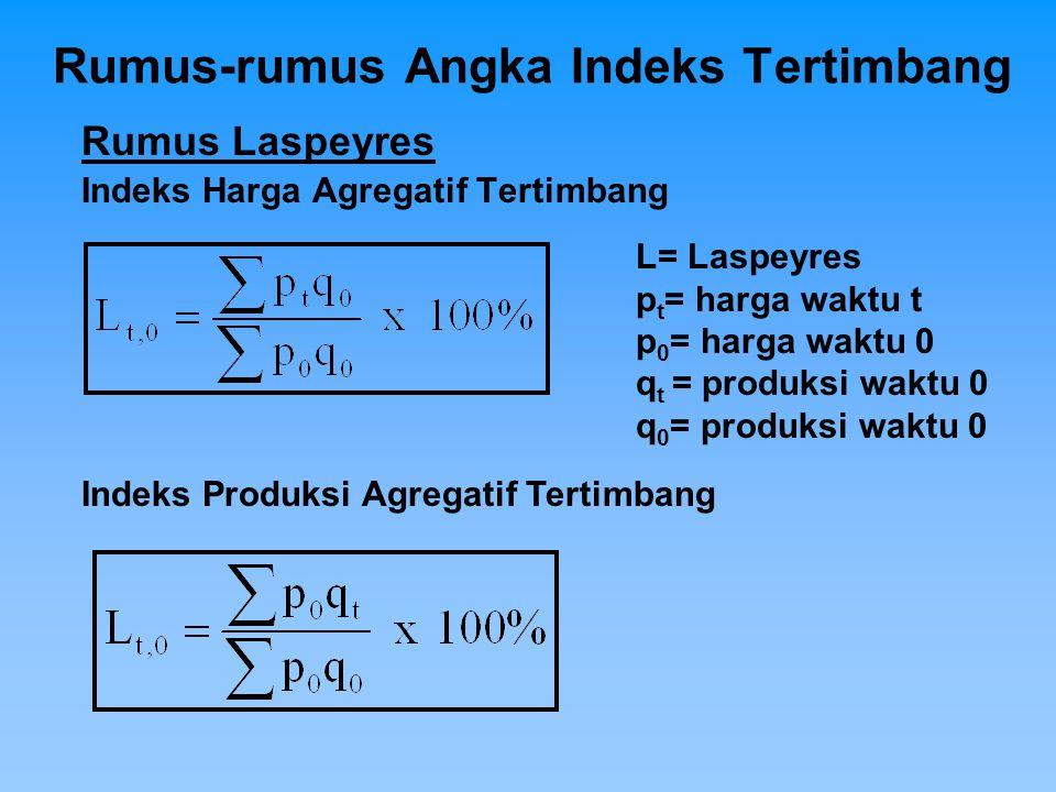 Rumus-rumus Angka Indeks Tertimbang Rumus Laspeyres Indeks Harga Agregatif Tertimbang Indeks Produksi Agregatif Tertimbang L= Laspeyres p t = harga wa