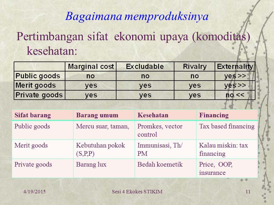 Berapa biayanya . Makro: % APBN . % APBD.  Cost per capita (WHO: USD 46/cap/th) .
