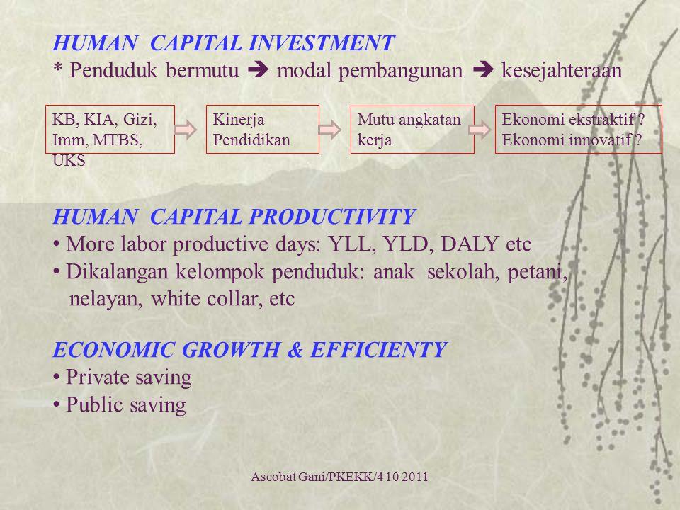 Ascobat Gani/PKEKK/4 10 2011 HUMAN CAPITAL INVESTMENT * Penduduk bermutu  modal pembangunan  kesejahteraan HUMAN CAPITAL PRODUCTIVITY More labor pro
