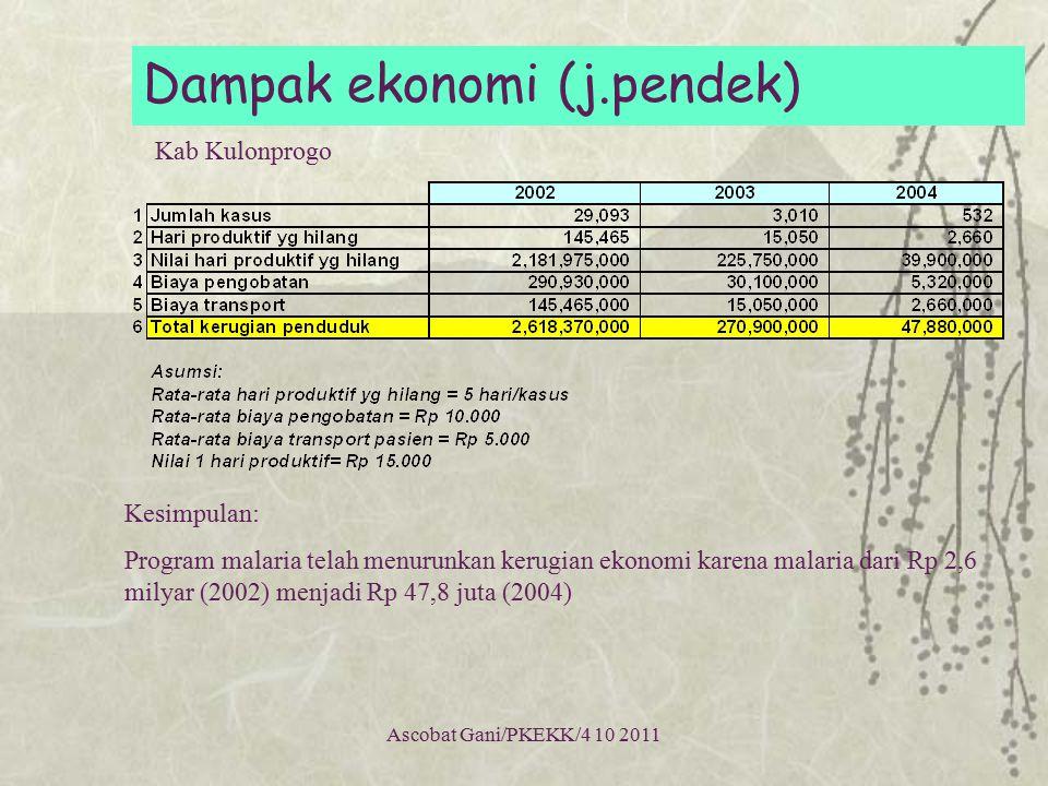 Ascobat Gani/PKEKK/4 10 2011 Dampak ekonomi (j.pendek) Kesimpulan: Program malaria telah menurunkan kerugian ekonomi karena malaria dari Rp 2,6 milyar