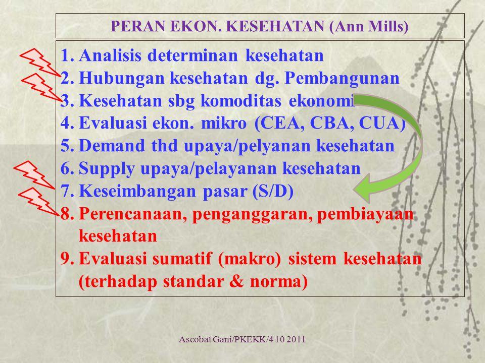 PERAN EKONOMI KESEHATAN (ilmu & profesi) Ilmu Ekonomi Ekon.