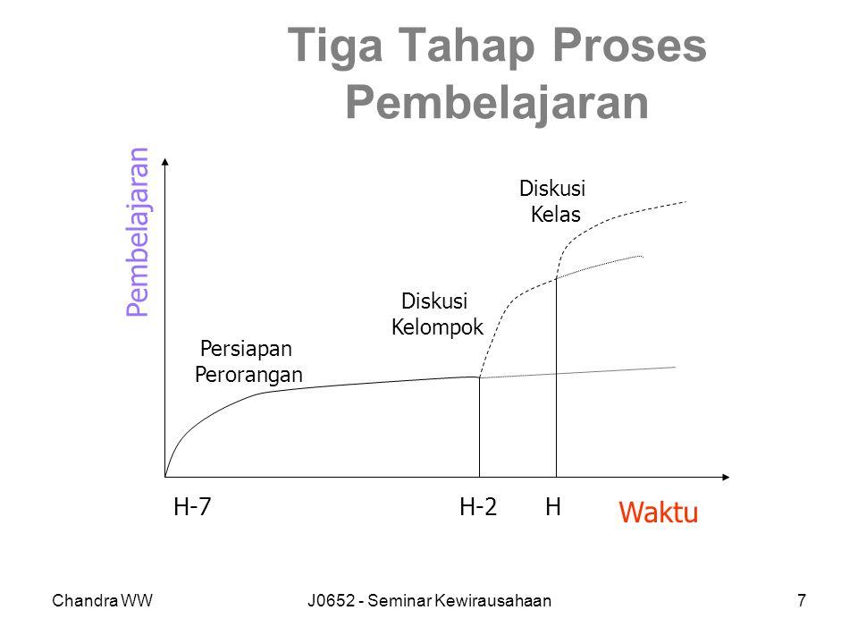 Chandra WWJ0652 - Seminar Kewirausahaan7 Tiga Tahap Proses Pembelajaran Pembelajaran Waktu Persiapan Perorangan Diskusi Kelompok Diskusi Kelas H-7H-2H