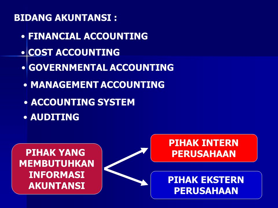 BIDANG AKUNTANSI : FINANCIAL ACCOUNTING COST ACCOUNTING GOVERNMENTAL ACCOUNTING MANAGEMENT ACCOUNTING ACCOUNTING SYSTEM AUDITING PIHAK YANG MEMBUTUHKA
