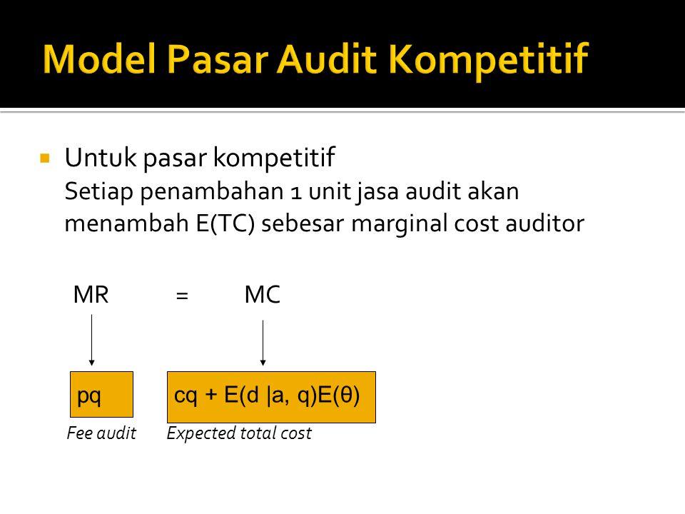  Untuk pasar kompetitif Setiap penambahan 1 unit jasa audit akan menambah E(TC) sebesar marginal cost auditor MR=MC Fee audit Expected total cost pq