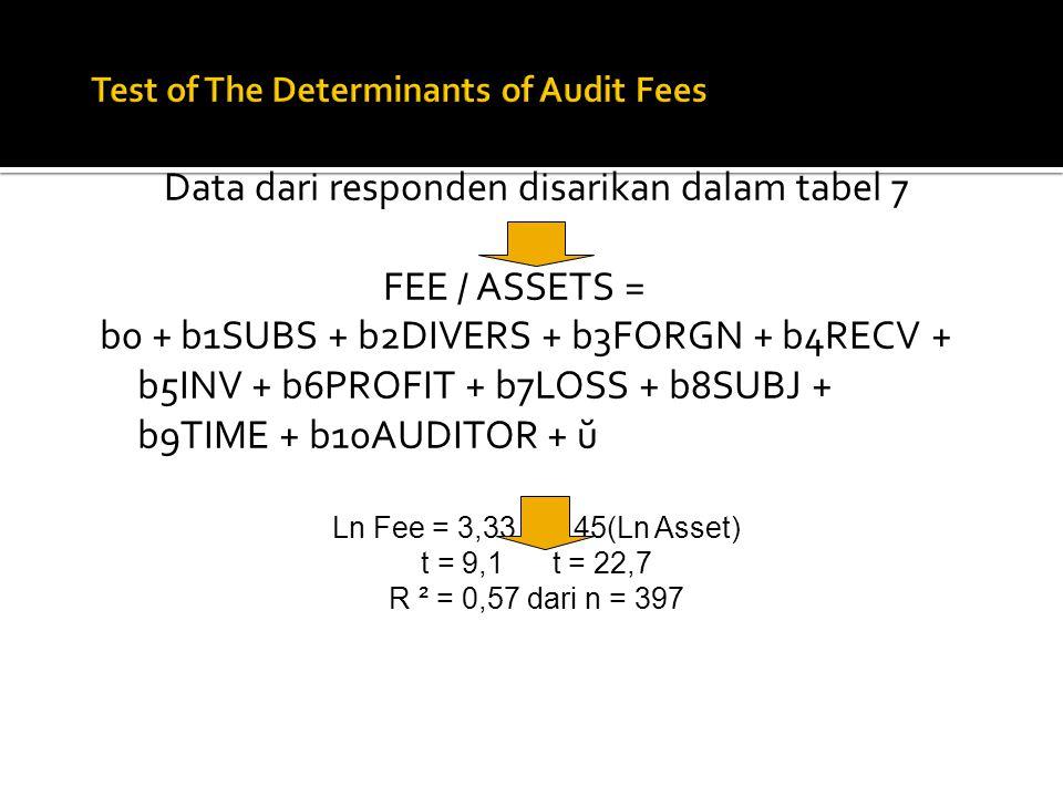 Data dari responden disarikan dalam tabel 7 FEE / ASSETS = b0 + b1SUBS + b2DIVERS + b3FORGN + b4RECV + b5INV + b6PROFIT + b7LOSS + b8SUBJ + b9TIME + b