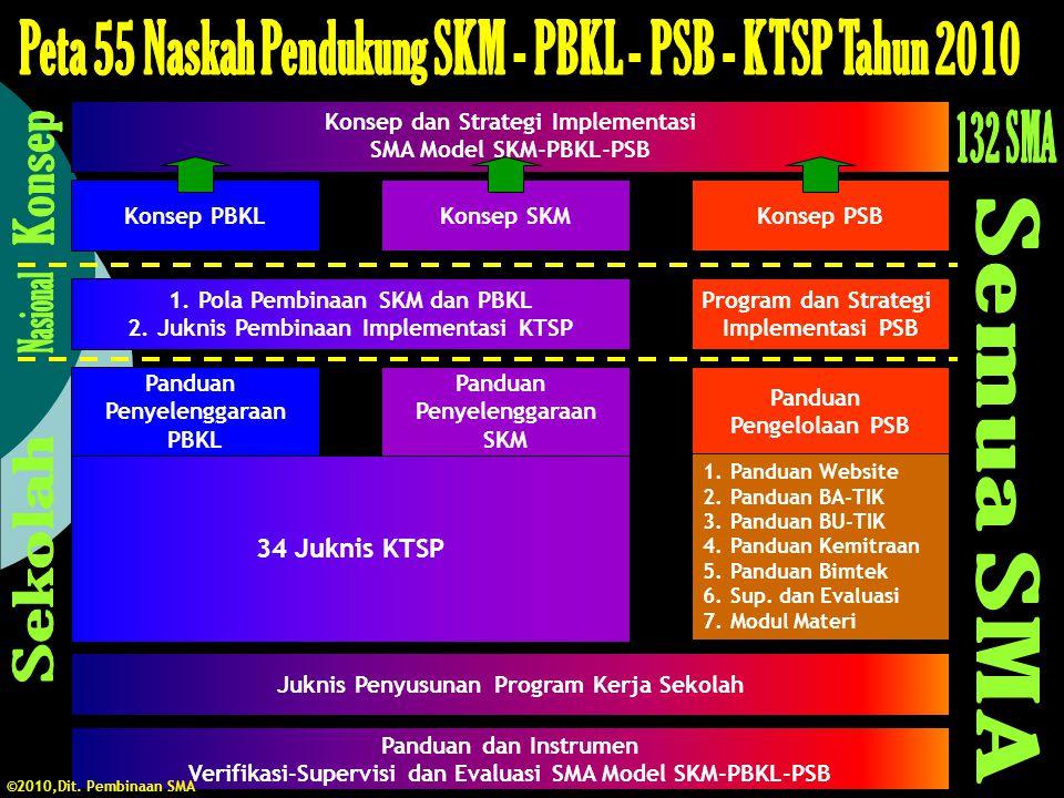 2 Konsep dan Strategi Implementasi SMA Model SKM-PBKL-PSB Konsep PBKLKonsep SKMKonsep PSB Program dan Strategi Implementasi PSB Panduan Pengelolaan PS