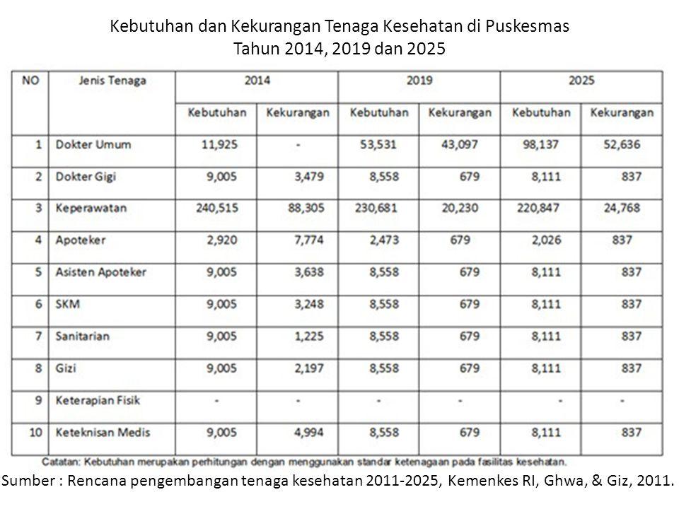 Kebutuhan dan Kekurangan Tenaga Kesehatan di Puskesmas Tahun 2014, 2019 dan 2025 Sumber : Rencana pengembangan tenaga kesehatan 2011-2025, Kemenkes RI