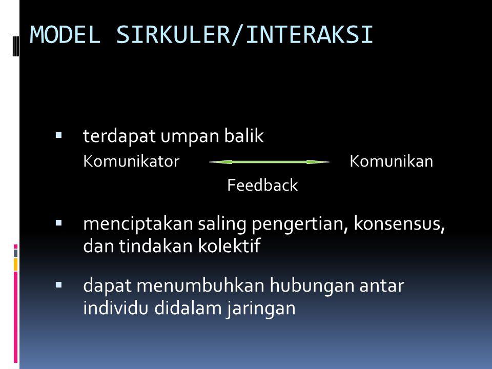 KEGIATAN KOMUNIKASI Formula Laswell: tindakan komunikasi. Siapa ? – Komunikator. Mengatakan apa ? – Isi Pernyataan Dengan saluran yang mana/apa ? - Me