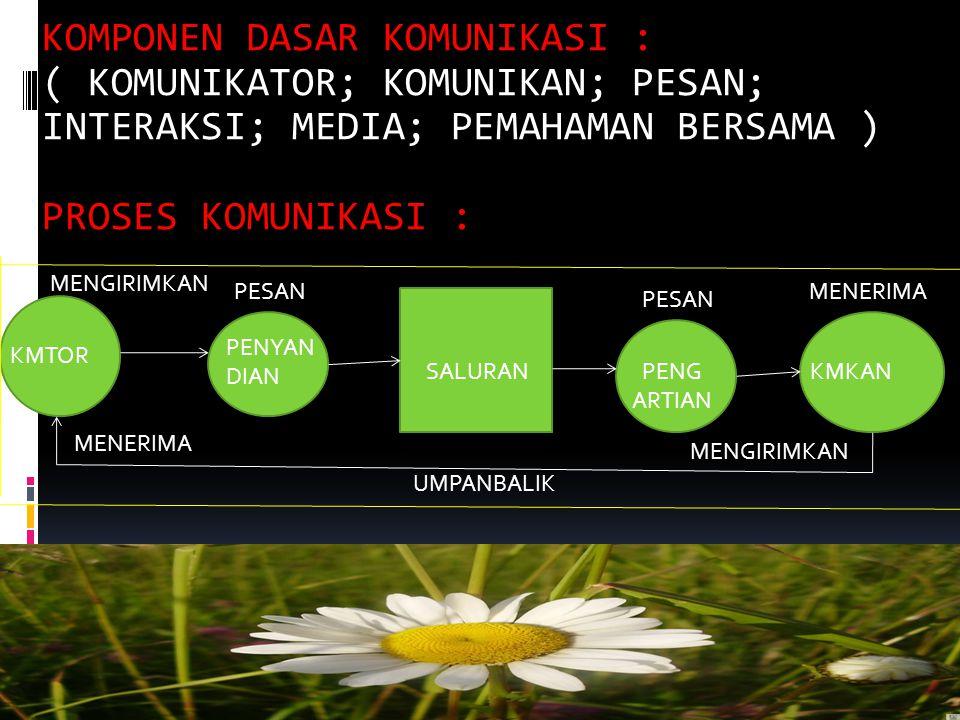 5.GANGGUAN KOMUNIKASI (NOISE) Segala sesuatu yang dapat merubah pesan 6.PENERIMA PESAN (KOMUNIKAN/RECEIVER): Orang yang menerima pesan dari komunikato