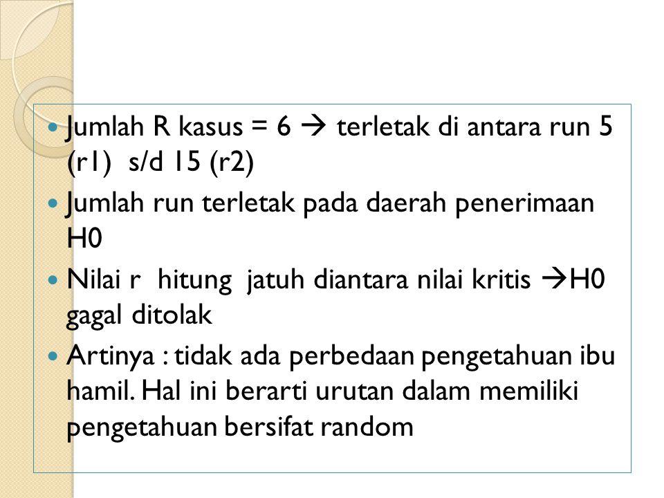 Jumlah R kasus = 6  terletak di antara run 5 (r1) s/d 15 (r2) Jumlah run terletak pada daerah penerimaan H0 Nilai r hitung jatuh diantara nilai kritis  H0 gagal ditolak Artinya : tidak ada perbedaan pengetahuan ibu hamil.