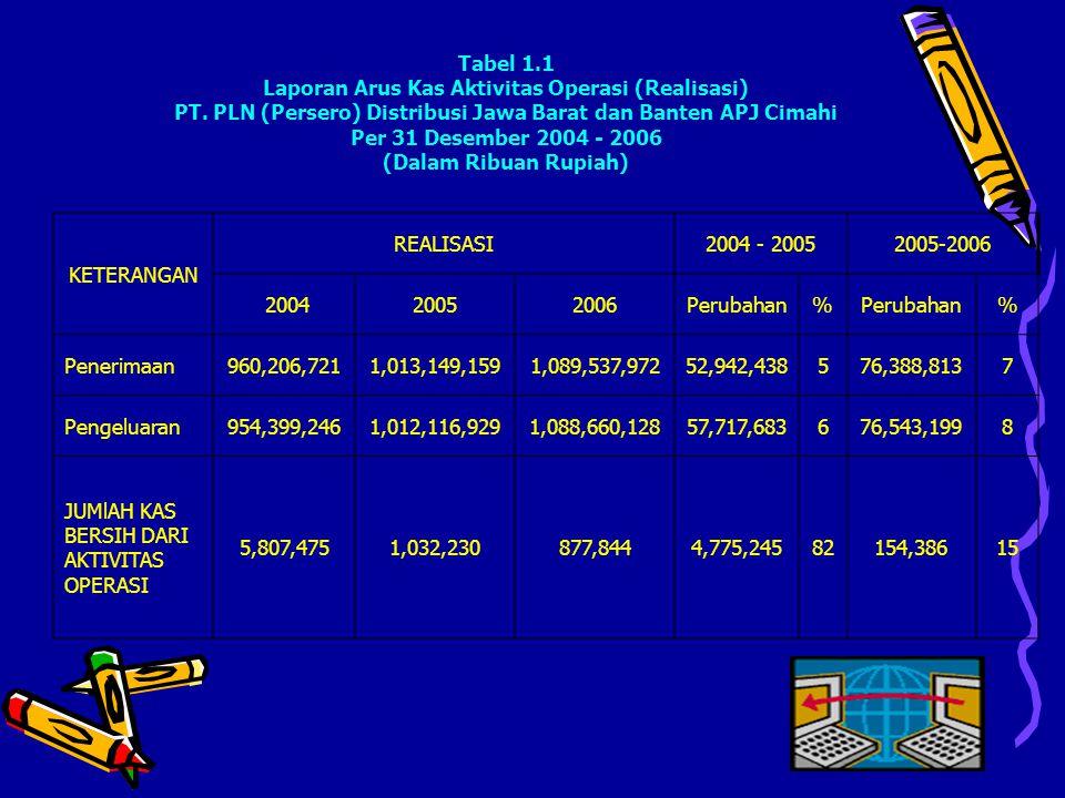Tabel 1.1 Laporan Arus Kas Aktivitas Operasi (Realisasi) PT. PLN (Persero) Distribusi Jawa Barat dan Banten APJ Cimahi Per 31 Desember 2004 - 2006 (Da