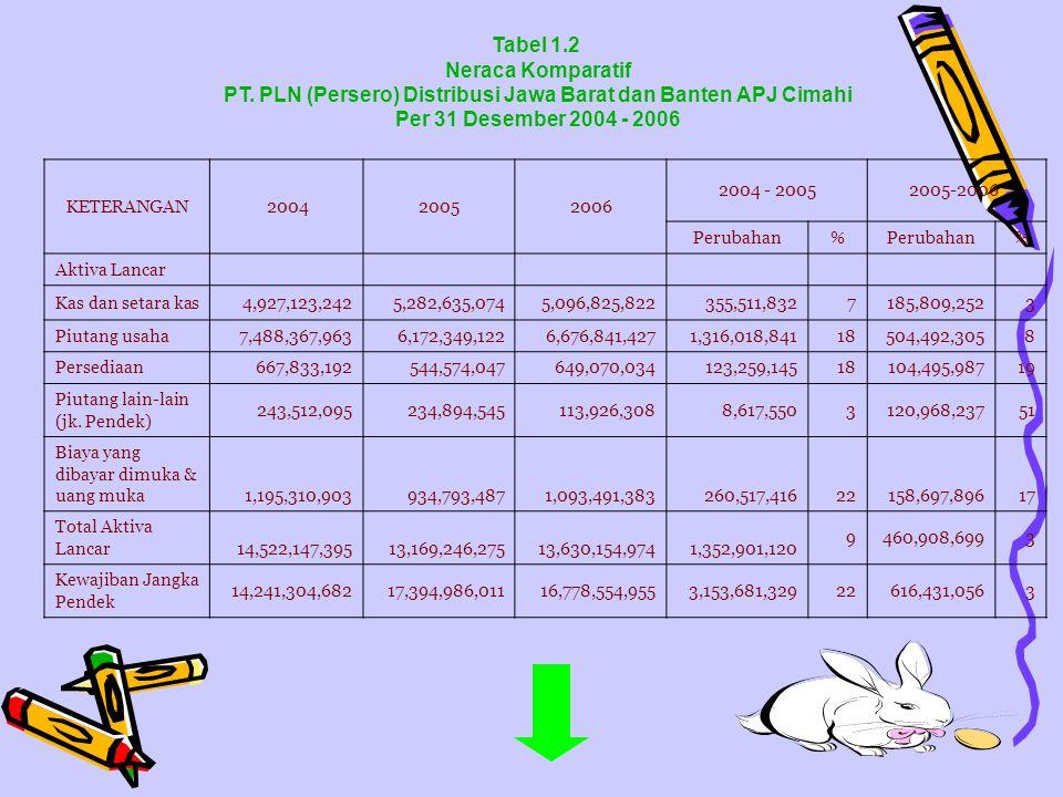 Tabel 1.2 Neraca Komparatif PT. PLN (Persero) Distribusi Jawa Barat dan Banten APJ Cimahi Per 31 Desember 2004 - 2006 KETERANGAN 200420052006 2004 - 2