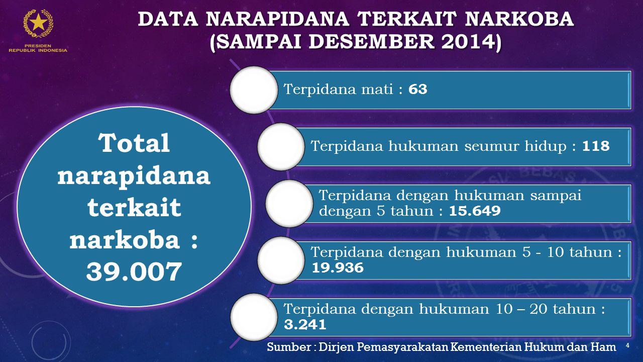 DATA NARAPIDANA TERKAIT NARKOBA (SAMPAI DESEMBER 2014) Terpidana mati : 63 Terpidana hukuman seumur hidup : 118 Terpidana dengan hukuman sampai dengan