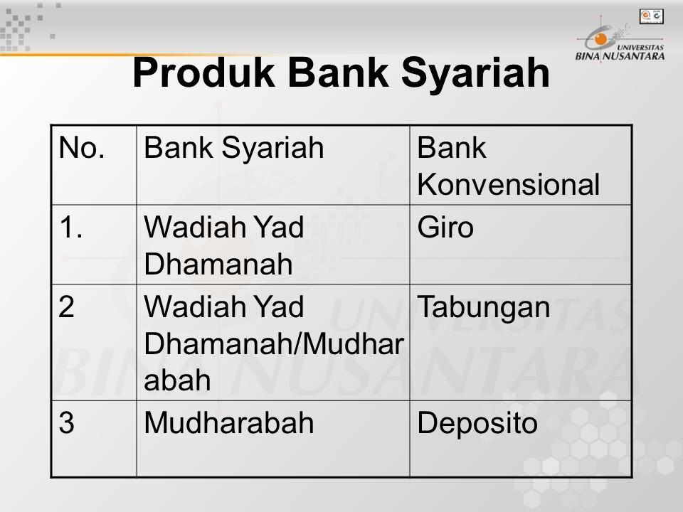 Produk Bank Syariah No.Bank SyariahBank Konvensional 1.Wadiah Yad Dhamanah Giro 2Wadiah Yad Dhamanah/Mudhar abah Tabungan 3MudharabahDeposito