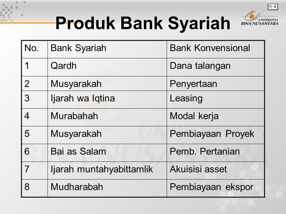 Produk Bank Syariah No.Bank SyariahBank Konvensional 1QardhDana talangan 2MusyarakahPenyertaan 3Ijarah wa IqtinaLeasing 4MurabahahModal kerja 5MusyarakahPembiayaan Proyek 6Bai as SalamPemb.