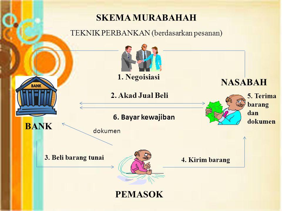 SKEMA MURABAHAH TEKNIK PERBANKAN (berdasarkan pesanan) BANK PEMASOK NASABAH 1.