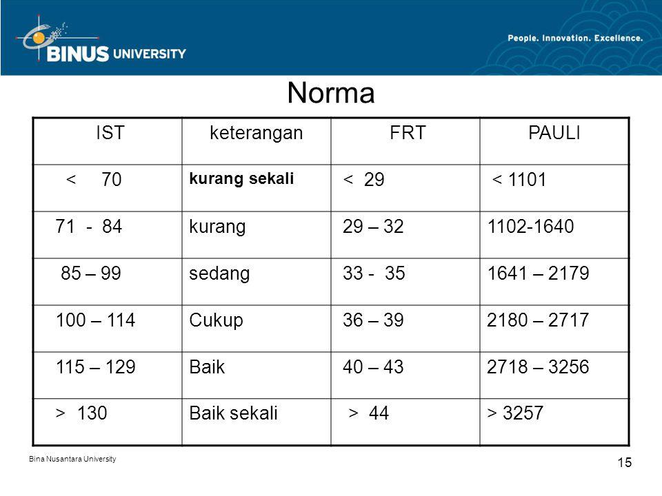 Bina Nusantara University 15 Norma ISTketerangan FRTPAULI < 70 kurang sekali < 29 < 1101 71 - 84kurang 29 – 321102-1640 85 – 99sedang 33 - 351641 – 21