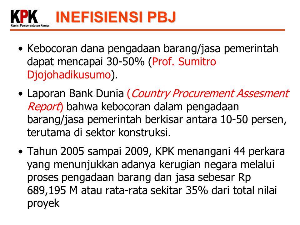 Kebocoran dana pengadaan barang/jasa pemerintah dapat mencapai 30-50% (Prof. Sumitro Djojohadikusumo). Laporan Bank Dunia (Country Procurement Assesme