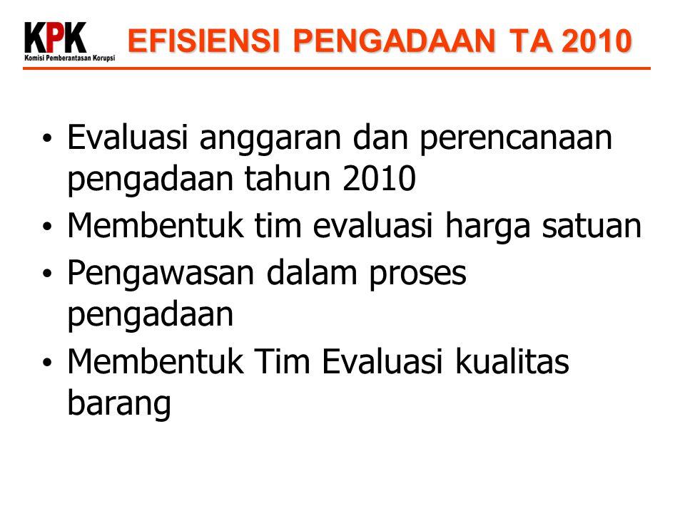 EFISIENSI PENGADAAN TA 2010 Evaluasi anggaran dan perencanaan pengadaan tahun 2010 Membentuk tim evaluasi harga satuan Pengawasan dalam proses pengada