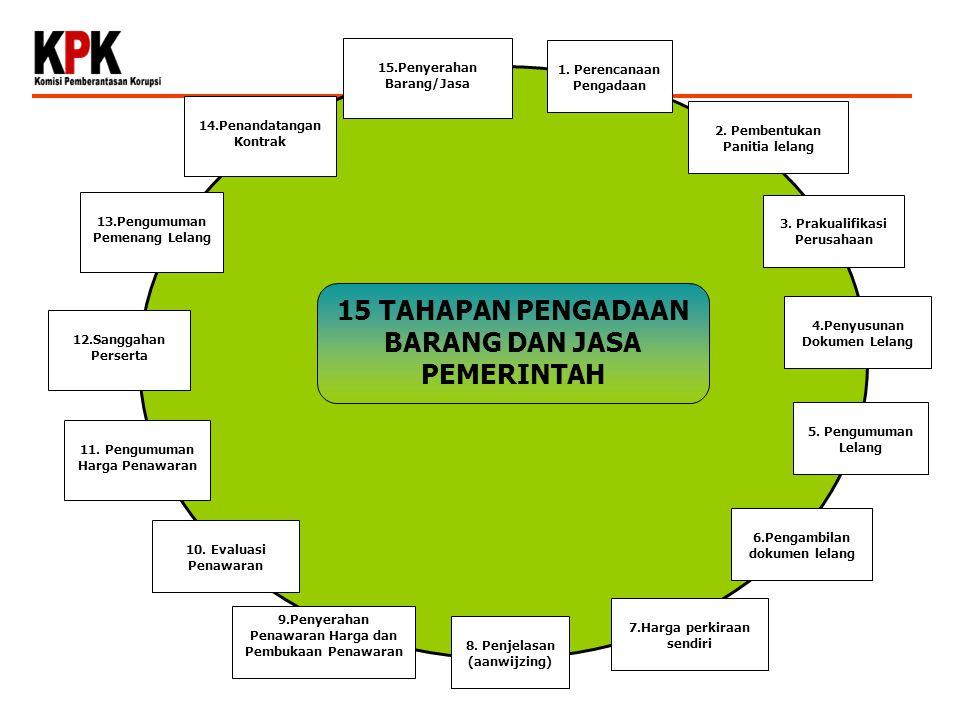 2.Pembentukan Panitia lelang 1. Perencanaan Pengadaan 3.