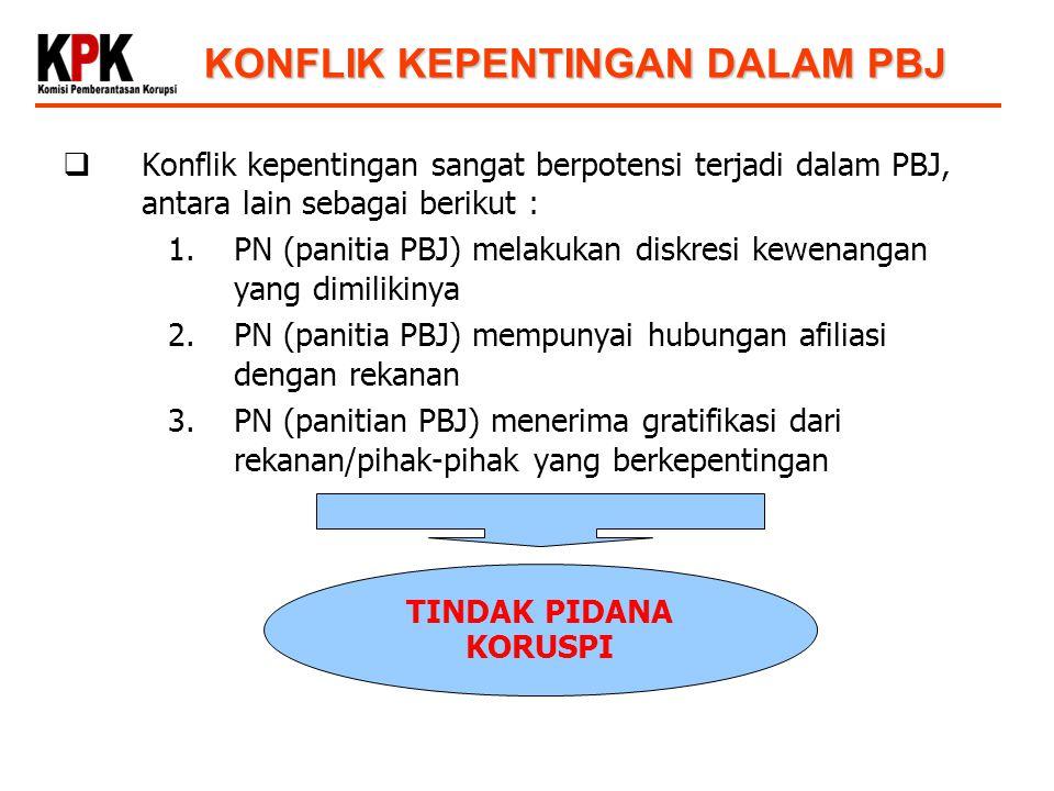  Konflik kepentingan sangat berpotensi terjadi dalam PBJ, antara lain sebagai berikut : 1.PN (panitia PBJ) melakukan diskresi kewenangan yang dimilikinya 2.PN (panitia PBJ) mempunyai hubungan afiliasi dengan rekanan 3.PN (panitian PBJ) menerima gratifikasi dari rekanan/pihak-pihak yang berkepentingan TINDAK PIDANA KORUSPI KONFLIK KEPENTINGAN DALAM PBJ