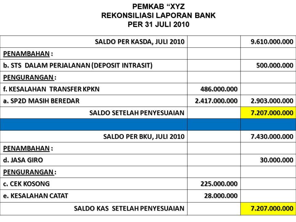 """PEMKAB """"XYZ REKONSILIASI LAPORAN BANK PER 31 JULI 2010 SALDO PER KASDA, JULI 2010 9.610.000.000 PENAMBAHAN : b. STS DALAM PERJALANAN (DEPOSIT INTRASIT"""