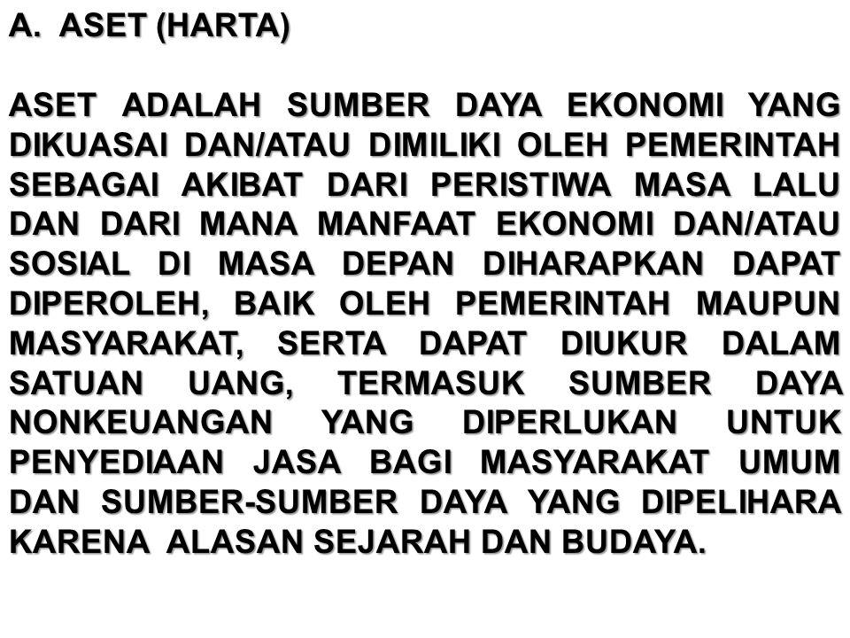 INVESTASI JANGKA PENDEK POS INVESTASI JANGKA PENDEK ANTARA LAIN TERDIRI DARI : 1.DEPOSITO BERJANGKA 3 (TIGA) SAMPAI 12 (DUA BELAS) BULAN, 2.SURAT UTANG NEGARA (SUN) JANGKA PENDEK, 3.SERTIFIKAT BANK INDONESIA (SBI) DAN, 4.SURAT PERBENDAHARAAN NEGARA (SPN).