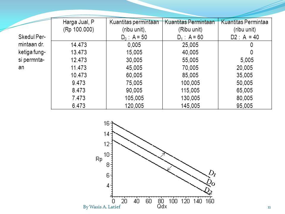 Harga Jual, P (Rp 100.000) Kuantitas permintaan (ribu unit), D 0 : A = 50 Kuantitas Permintaan (Ribu unit) D 1 : A = 60 Kuantitas Permintaa (ribu unit) D2 : A = 40 14.473 13.473 12.473 11.473 10.473 9.473 8.473 7.473 6.473 0,005 15,005 30,005 45,005 60,005 75,005 90,005 105,005 120,005 25,005 40,005 55,005 70,005 85,005 100,005 115,005 130,005 145,005 0 5,005 20,005 35,005 50,005 65,005 80,005 95,005 Skedul Per- mintaan dr.