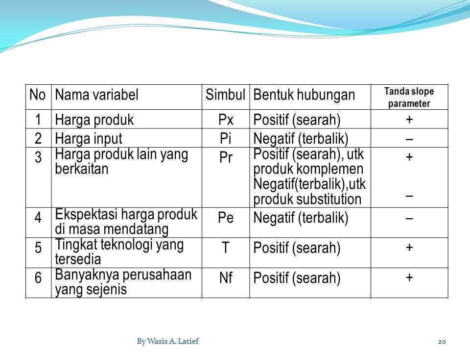 NoNama variabelSimbulBentuk hubungan Tanda slope parameter 1Harga produkPxPositif (searah)+ 2Harga inputPiNegatif (terbalik)– 3 Harga produk lain yang berkaitan Pr Positif (searah), utk produk komplemen Negatif(terbalik),utk produk substitution +–+– 4 Ekspektasi harga produk di masa mendatang PeNegatif (terbalik)– 5 Tingkat teknologi yang tersedia TPositif (searah)+ 6 Banyaknya perusahaan yang sejenis NfPositif (searah)+ 20By Wasis A.