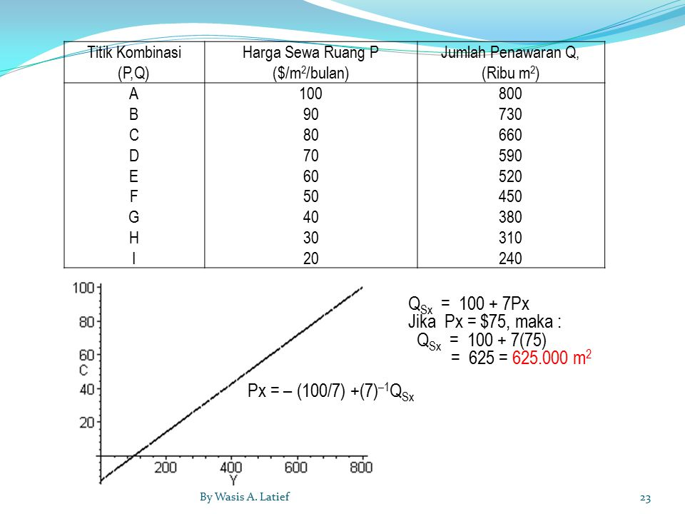 Titik Kombinasi (P,Q) Harga Sewa Ruang P ($/m 2 /bulan) Jumlah Penawaran Q, (Ribu m 2 ) ABCDEFGHIABCDEFGHI 100 90 80 70 60 50 40 30 20 800 730 660 590 520 450 380 310 240 Px = – (100/7) +(7) –1 Q Sx Q Sx = 100 + 7Px Jika Px = $75, maka : Q Sx = 100 + 7(75) = 625 = 625.000 m 2 23By Wasis A.