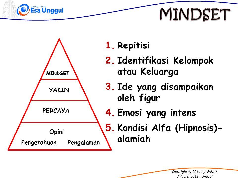Copyright © 2014 by PAMU Universitas Esa Unggul 1.Repitisi 2.Identifikasi Kelompok atau Keluarga 3.Ide yang disampaikan oleh figur 4.Emosi yang intens