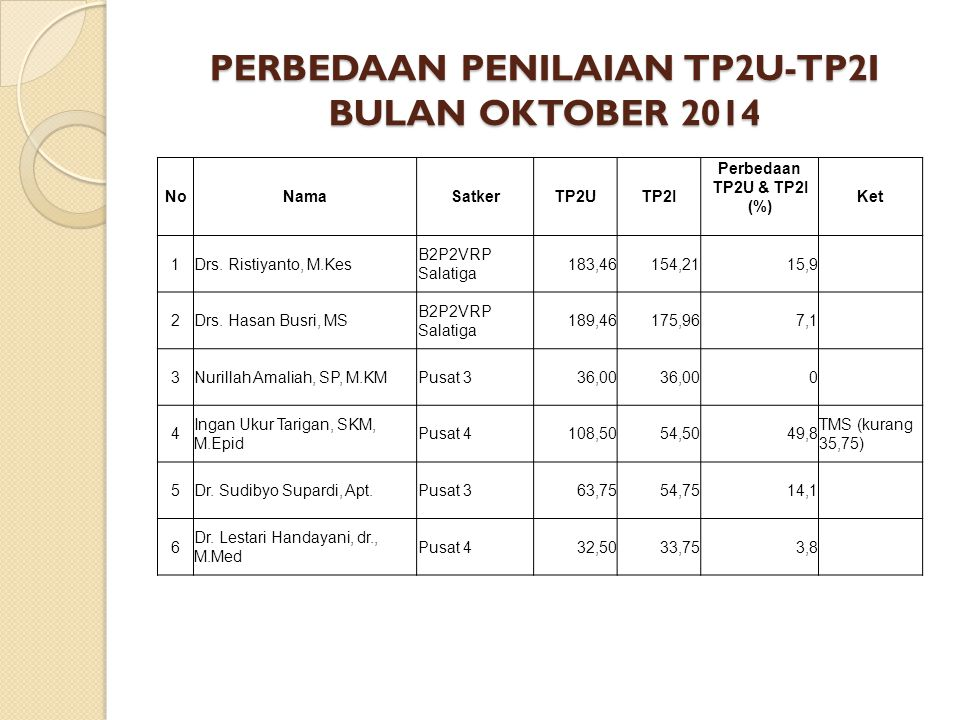 PERBEDAAN PENILAIAN TP2U-TP2I BULAN OKTOBER 2014 NoNamaSatkerTP2UTP2I Perbedaan TP2U & TP2I (%) Ket 1Drs. Ristiyanto, M.Kes B2P2VRP Salatiga 183,46154