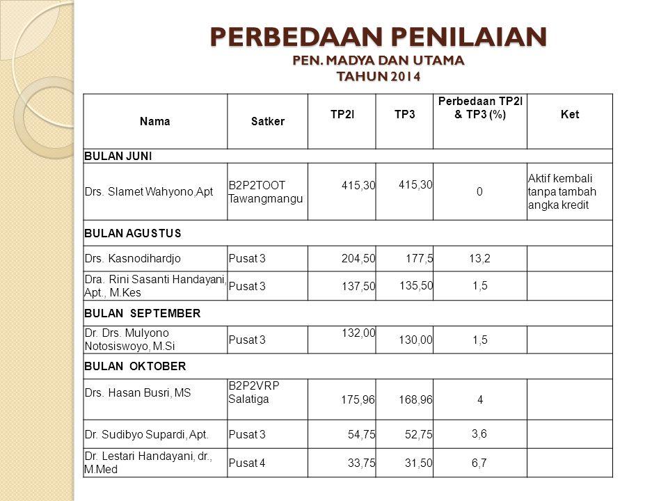 PERBEDAAN PENILAIAN PEN. MADYA DAN UTAMA TAHUN 2014 NamaSatker TP2ITP3 Perbedaan TP2I & TP3 (%)Ket BULAN JUNI Drs. Slamet Wahyono,Apt B2P2TOOT Tawangm