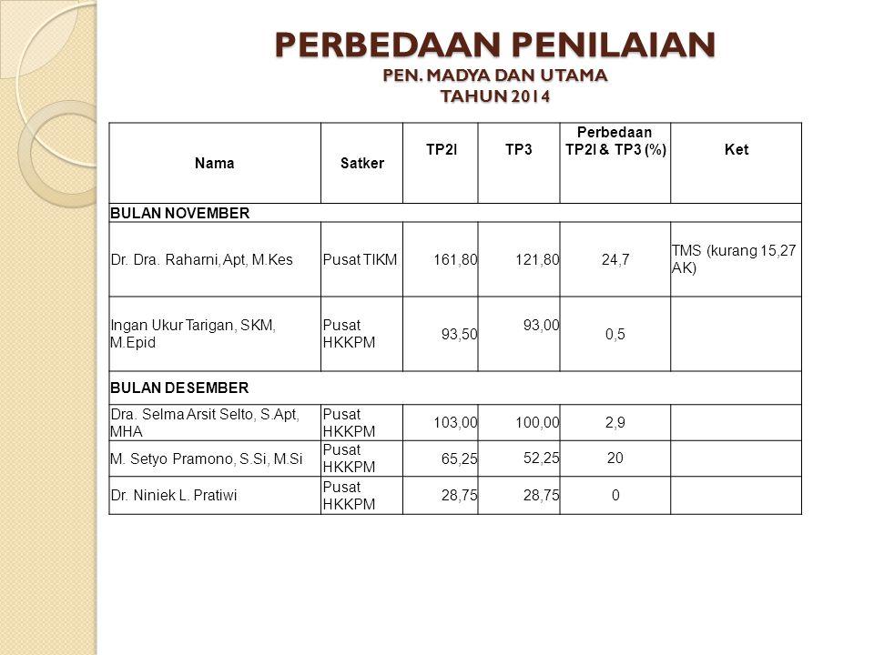 PERBEDAAN PENILAIAN PEN. MADYA DAN UTAMA TAHUN 2014 NamaSatker TP2ITP3 Perbedaan TP2I & TP3 (%)Ket BULAN NOVEMBER Dr. Dra. Raharni, Apt, M.KesPusat TI