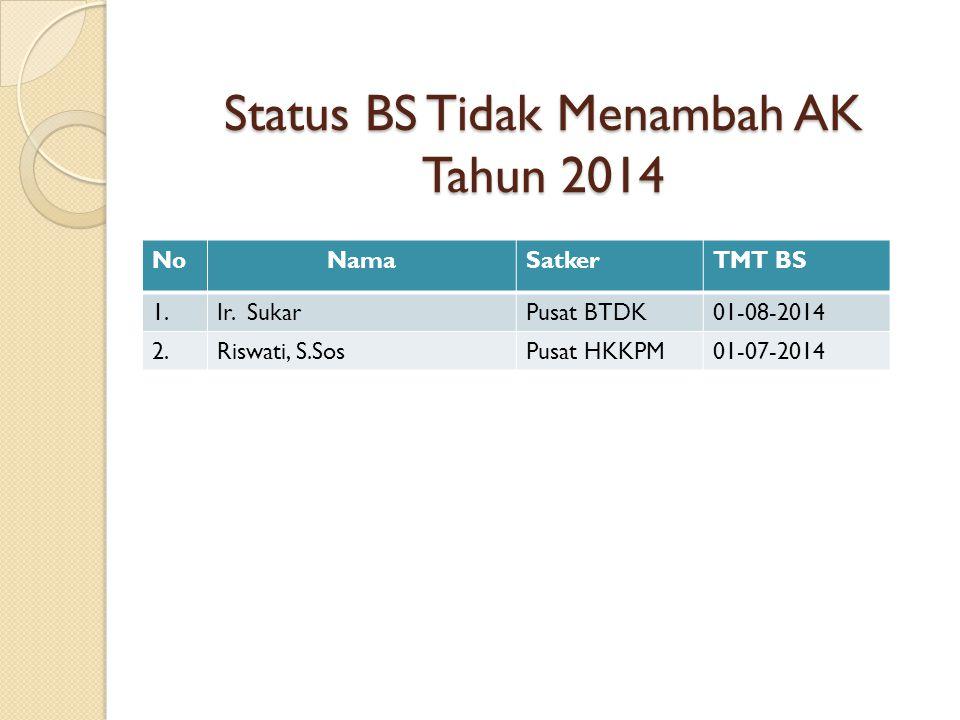 Status BS Tidak Menambah AK Tahun 2014 NoNamaSatkerTMT BS 1.Ir. SukarPusat BTDK01-08-2014 2.Riswati, S.SosPusat HKKPM01-07-2014
