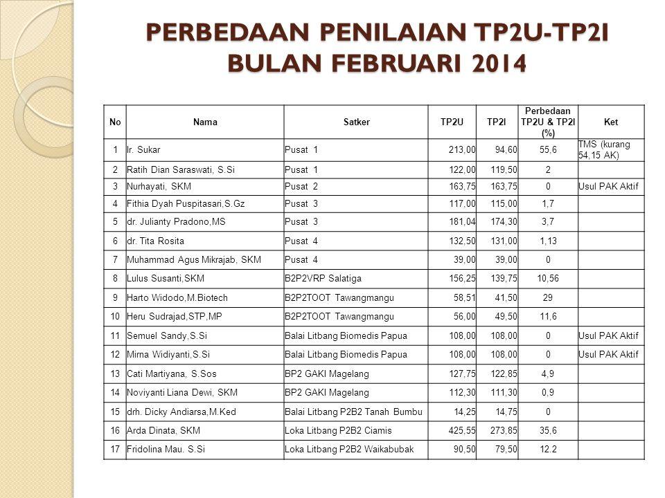 PERBEDAAN PENILAIAN TP2U-TP2I BULAN MARET 2014 NoNamaSatkerTP2UTP2I Perbedaan TP2U & TP2I (%) Ket 1Primasari, S.KepPusat 1157,000,00-Pending 2Rousmala Dewi, STPPusat 176,0073,503,3 3Sunarno, S.Kep,M.SiPusat 126,5020,5022,6 4Dr.