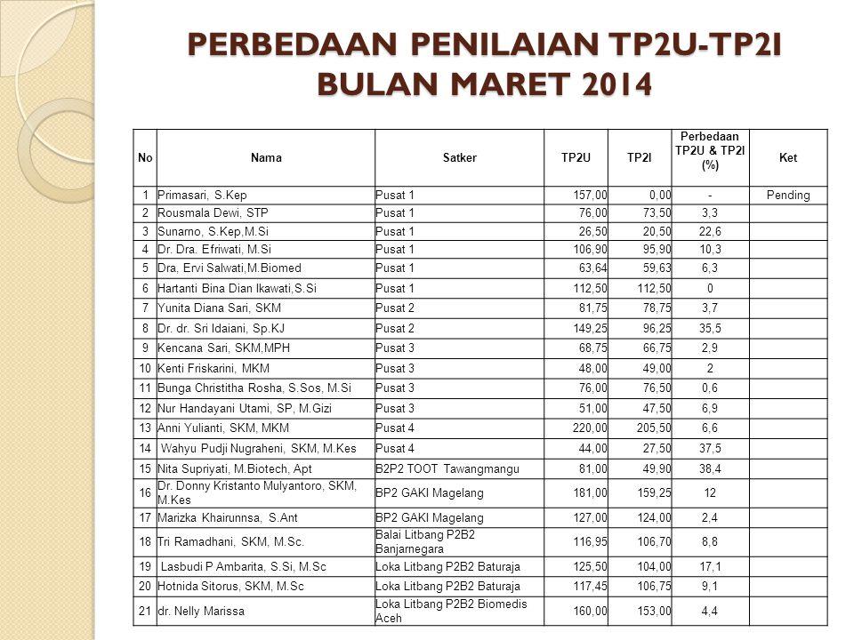 PERBEDAAN PENILAIAN TP2U-TP2I BULAN APRIL 2014 NoNamaSatkerTP2UTP2I Perbedaan TP2U & TP2I (%) Ket 1Ivon Ayomi, S.SiPusat 1112,75106,505,5 2dr.