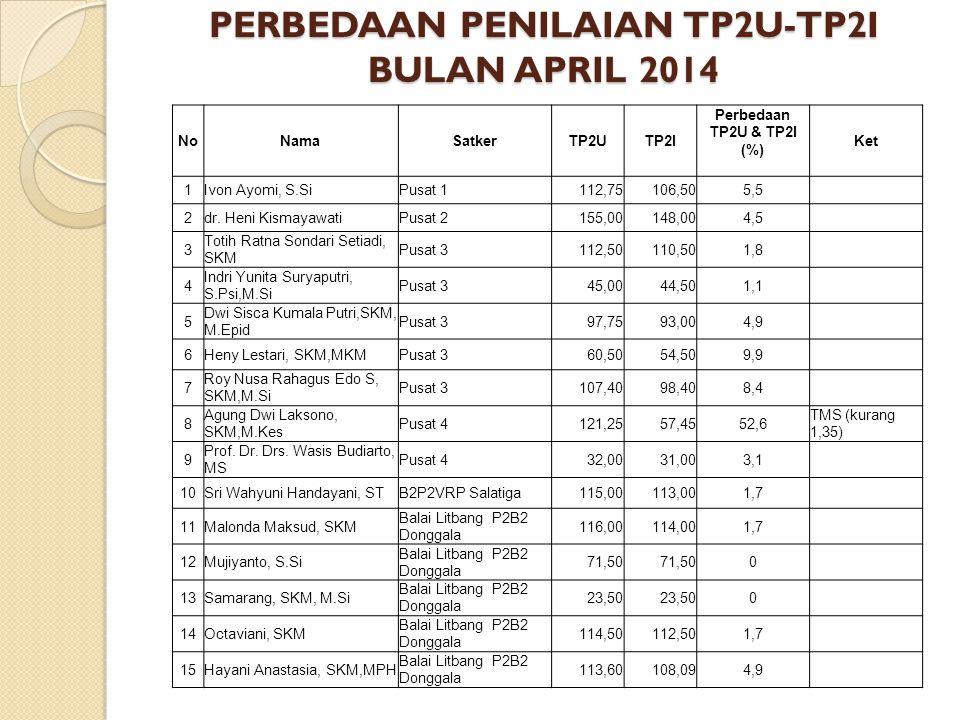 PERBEDAAN PENILAIAN TP2U-TP2I BULAN APRIL 2014 NoNamaSatkerTP2UTP2I Perbedaan TP2U & TP2I (%) Ket 1Ivon Ayomi, S.SiPusat 1112,75106,505,5 2dr. Heni Ki