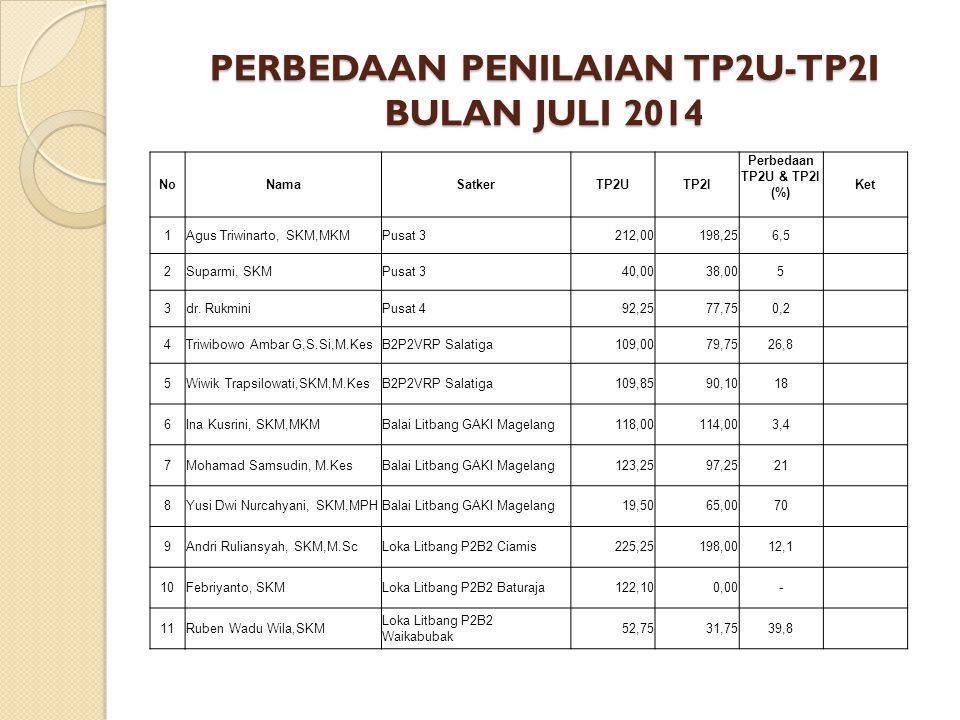 PERBEDAAN PENILAIAN TP2U-TP2I BULAN JULI 2014 NoNamaSatkerTP2UTP2I Perbedaan TP2U & TP2I (%) Ket 1Agus Triwinarto, SKM,MKMPusat 3212,00198,256,5 2Supa