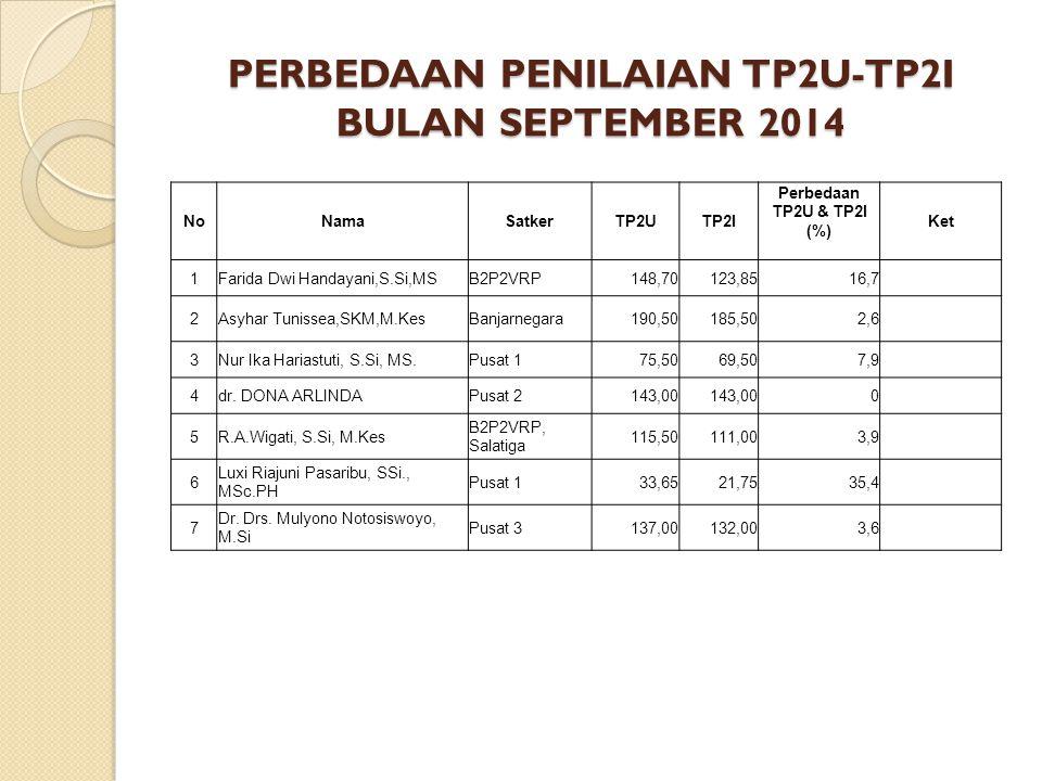 PERBEDAAN PENILAIAN TP2U-TP2I BULAN OKTOBER 2014 NoNamaSatkerTP2UTP2I Perbedaan TP2U & TP2I (%) Ket 1Drs.