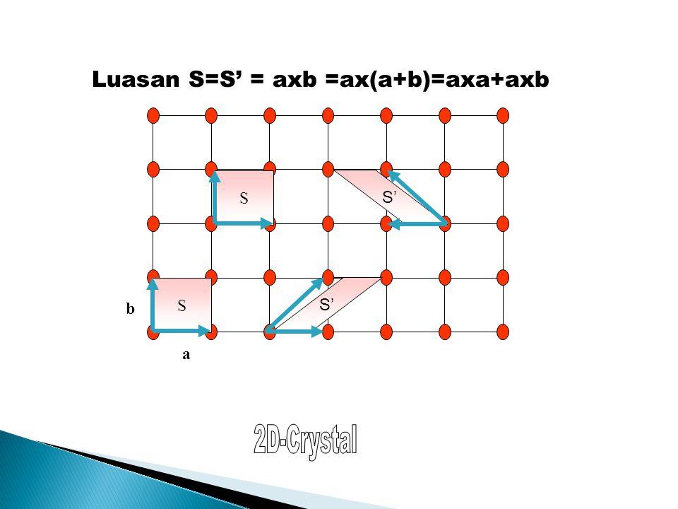S'S' S'S' a SS b Luasan S=S' = axb =ax(a+b)=axa+axb