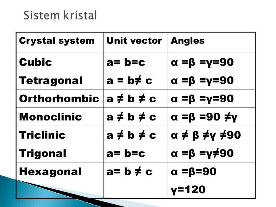 Crystal systemUnit vectorAngles Cubica= b=cα =β =γ=90 Tetragonala = b≠ cα =β =γ=90 Orthorhombica ≠ b ≠ cα =β =γ=90 Monoclinica ≠ b ≠ cα =β =90 ≠γ Triclinica ≠ b ≠ cα ≠ β ≠γ ≠90 Trigonala= b=cα =β =γ≠90 Hexagonala= b ≠ cα =β=90 γ=120