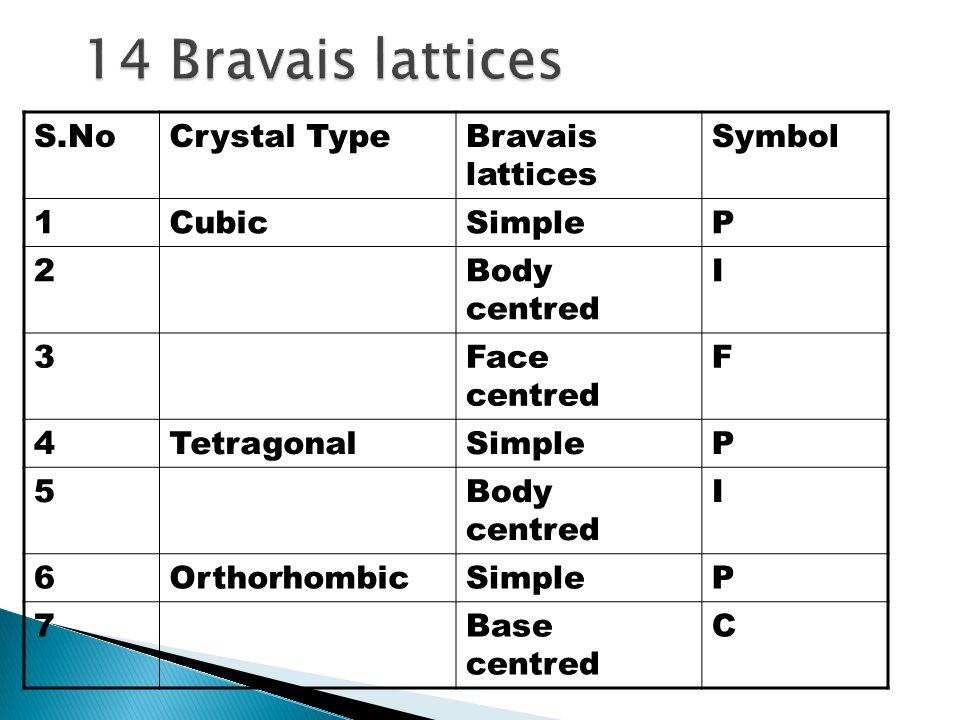 S.NoCrystal TypeBravais lattices Symbol 1CubicSimpleP 2Body centred I 3Face centred F 4TetragonalSimpleP 5Body centred I 6OrthorhombicSimpleP 7Base centred C