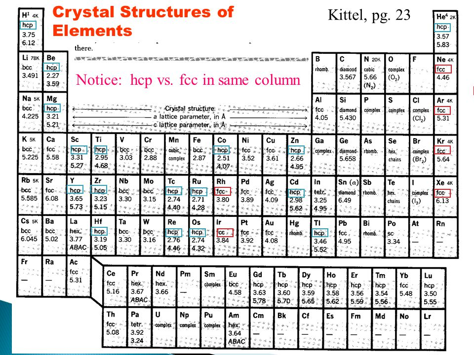 59 Kittel, pg. 23 Notice: hcp vs. fcc in same column Crystal Structures of Elements
