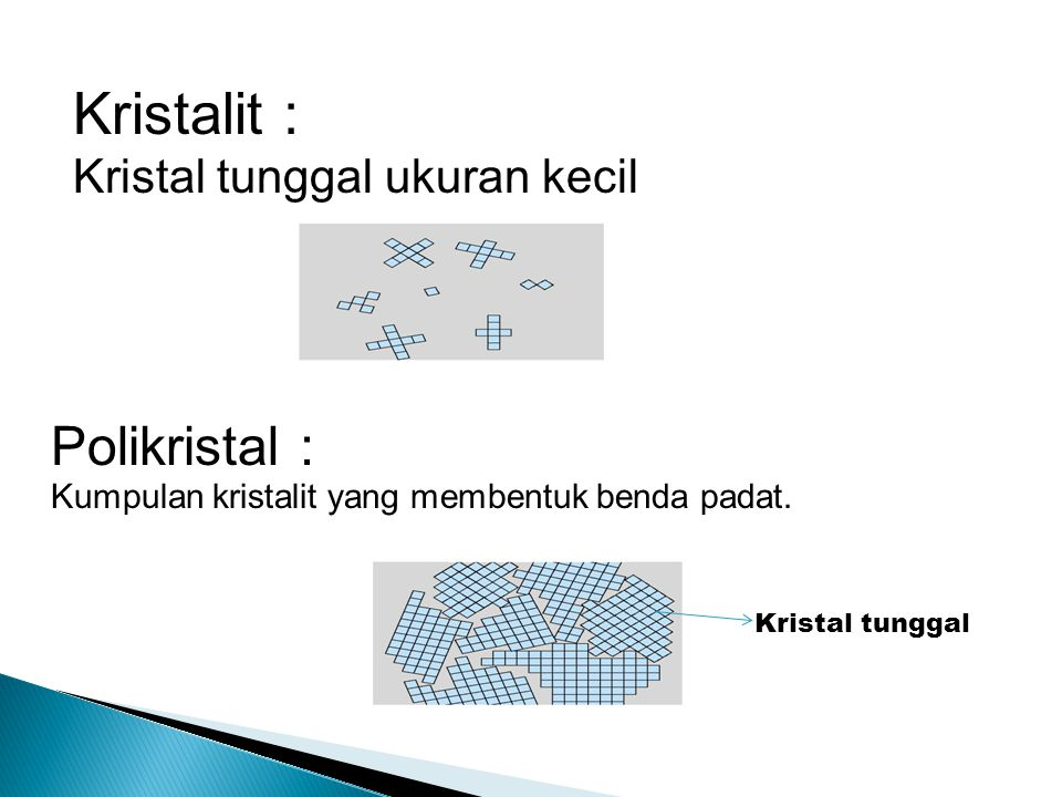  Struktur kristal dapat diperoleh dengan menempelkan atom atau sekolompok atom (basis) ke titik kisi.
