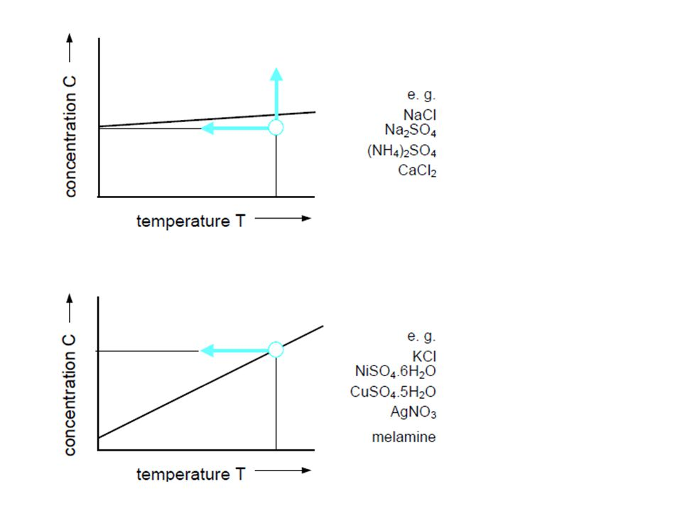 Kristalisasi (con't) Untuk membentuk kristal, fase cairan (liquid) harus melewati kondisi kesetimbangan dan menjadi lewat jenuh (untuk larutan) atau kondisi lewat dingin (untuk lelehan).